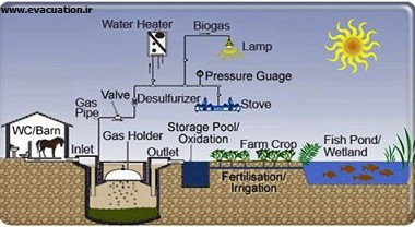 Biogas_diagram-139504191210