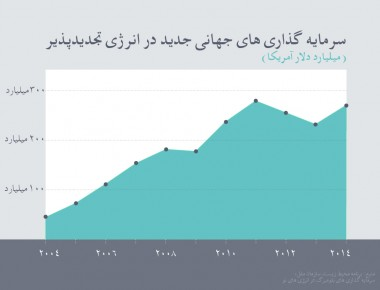 Global-New-Investment_Persian1