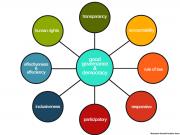 good-governance-colours-1200-900-139409091242