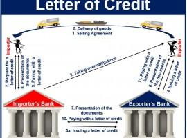 (Letter of Credit)