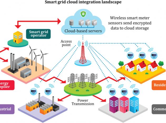 شبکه هوشمند برق