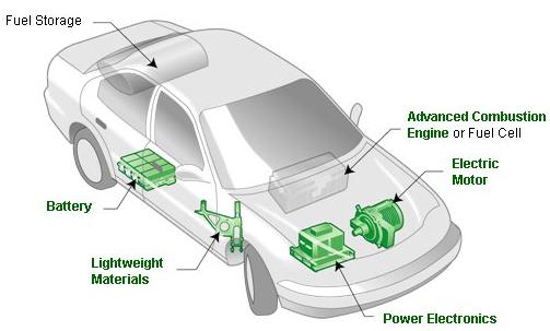 سه موتور جدید که نسل خودروهای الکتریکی را دگرگون میکند